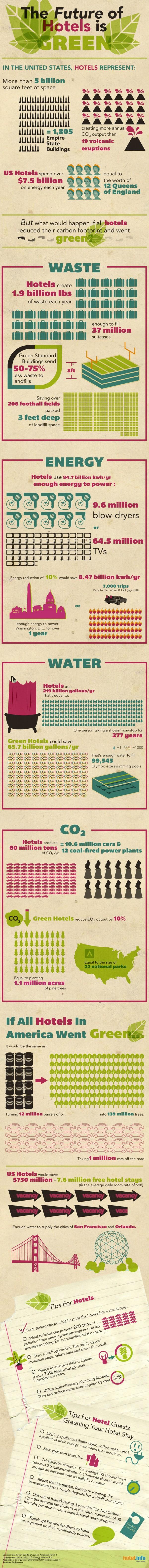 hotels environmental impact
